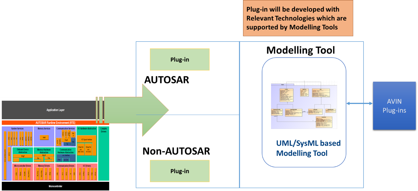 Model Based Development – AUTOSAR and Non-AUTOSAR | AVIN Systems